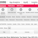 Distimo; is jouw favoriete app ook populair op ander platform?